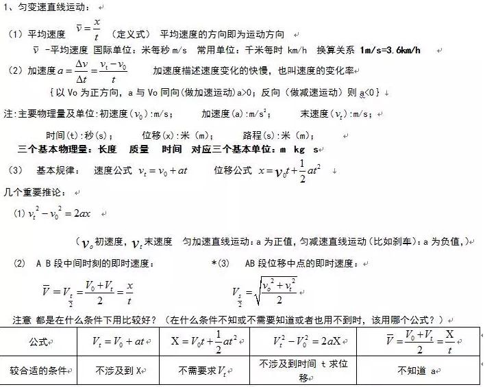 公式语法考知识点高中语法总结考点物理没学_高中初中图片