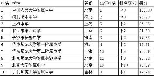 中国全国高中排名2016衡水高中排行榜加分竞赛高考中学图片