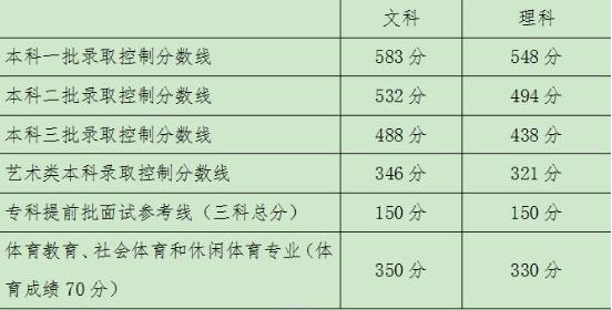 2017年北京高考成绩查询官方入口