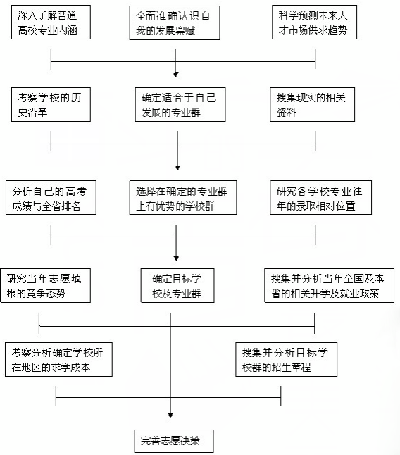高考志愿填报流程图详解
