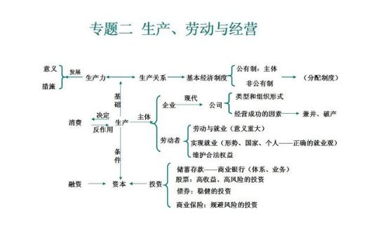 高中必修一政治知识框架图总结