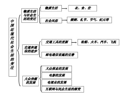 高中历史必修二单元框架图总结