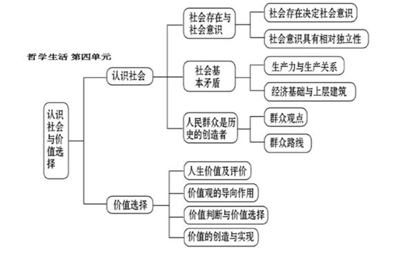 高中必修四政治知识点结构框架图