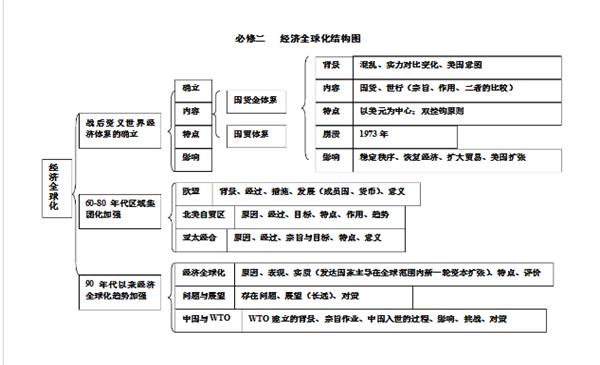 高中历史必修二每单元知识点框架结构图