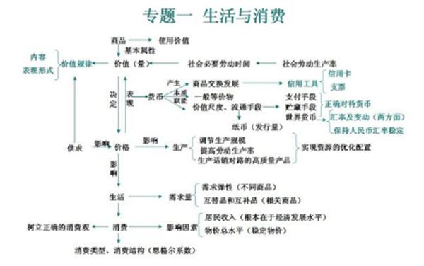 政治必修一知识点框架图