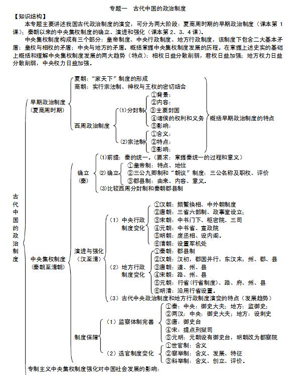 高中历史知识点框架结构