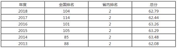 太原理工大学排名之【校友会版】