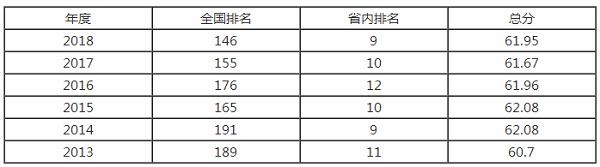 2018广州大学最新全国排名第146名 综合类大学排名第几