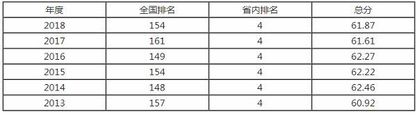 河北师范大学排名之【校友会版】