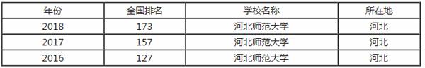 河北师范大学排行之【最好大学版】
