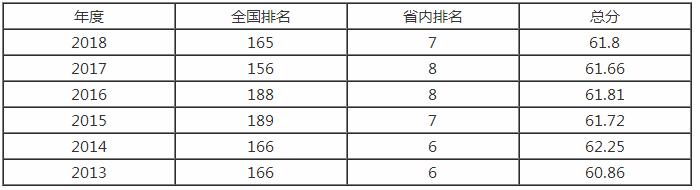 浙江理工大学排名之【校友会版】