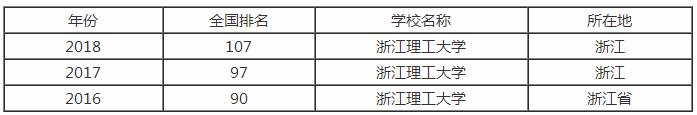 浙江理工大学排行之【最好大学版】