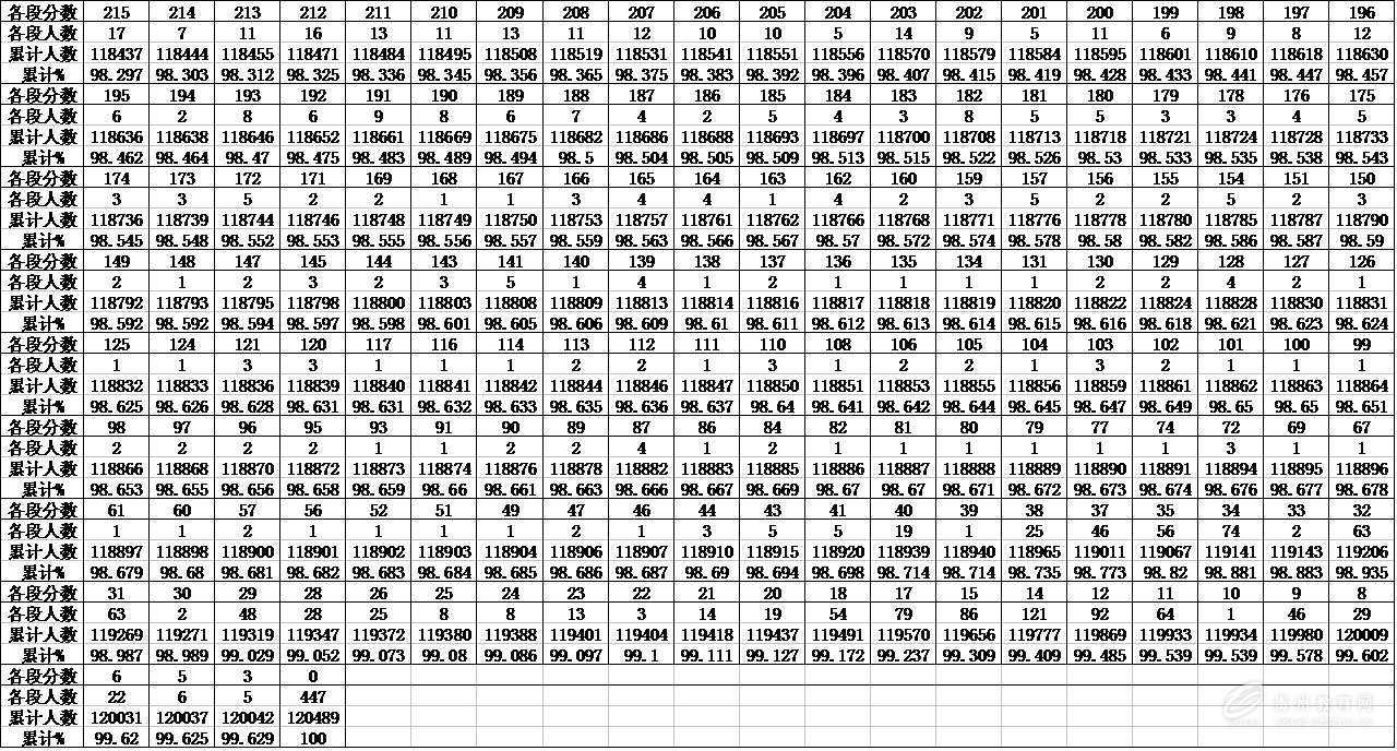 2017贵州高考文科一分一档表