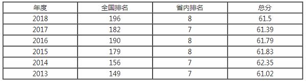 2018沈阳农业大学最新全国排名第196名 农林类大学排名第几