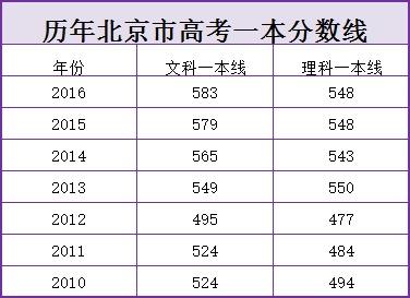 历年北京市高考一本分数线