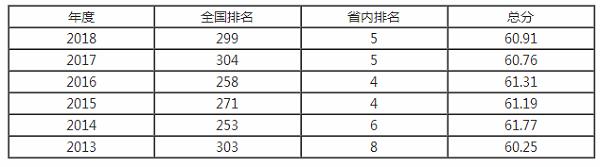 山西财经大学排名之【校友会版】
