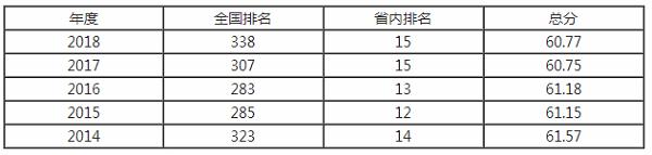 广东财经大学排名之【校友会版】