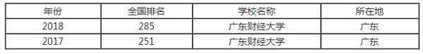 广东财经大学排行之【最好大学版】