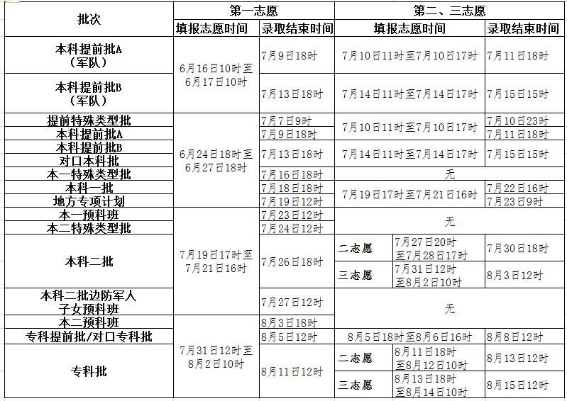 2017河北高考志愿填报时间
