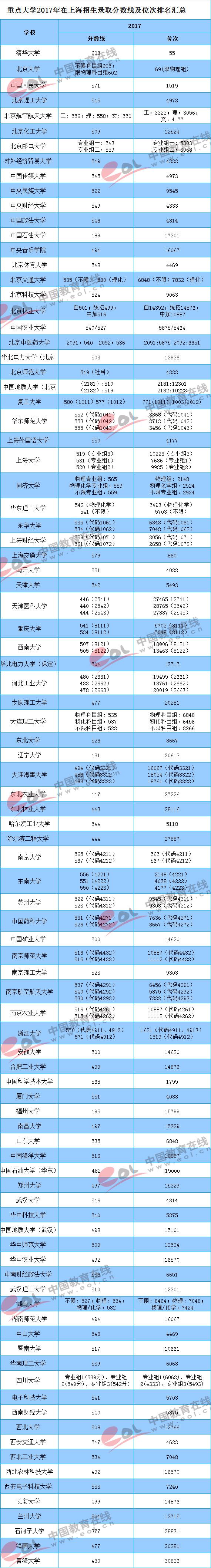 2017重点大学在上海招生录取分数线汇总