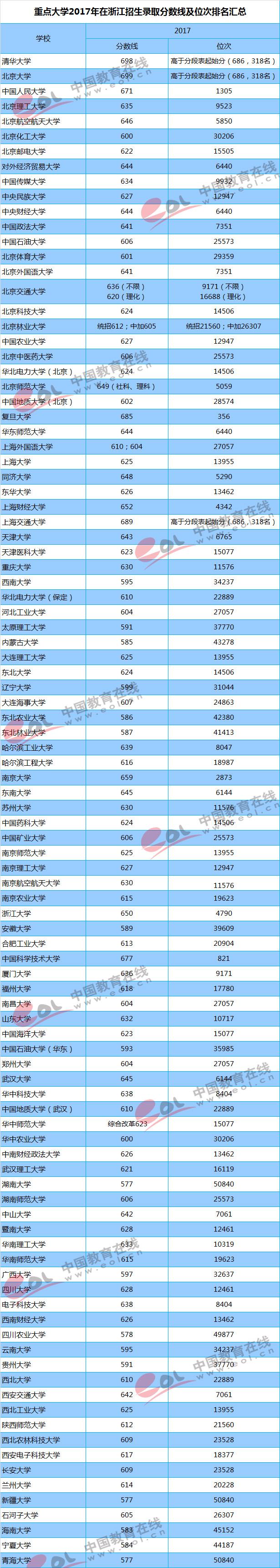 2017重点大学在浙江招生录取分数线汇总