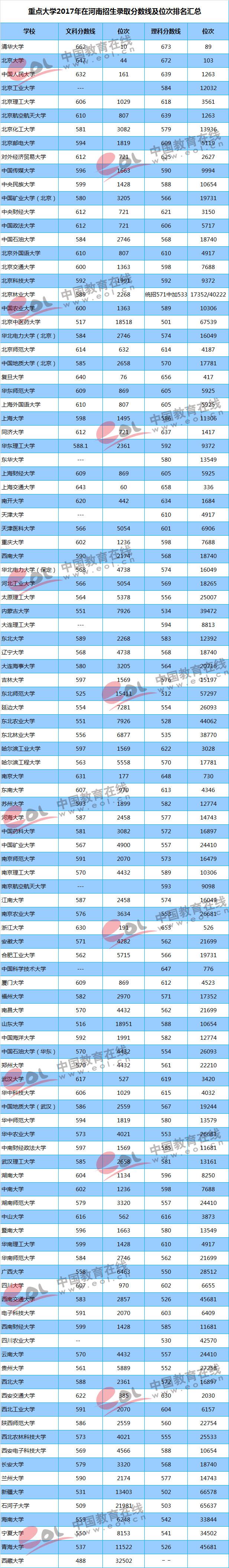 2017重点大学在河南招生录取分数线汇总