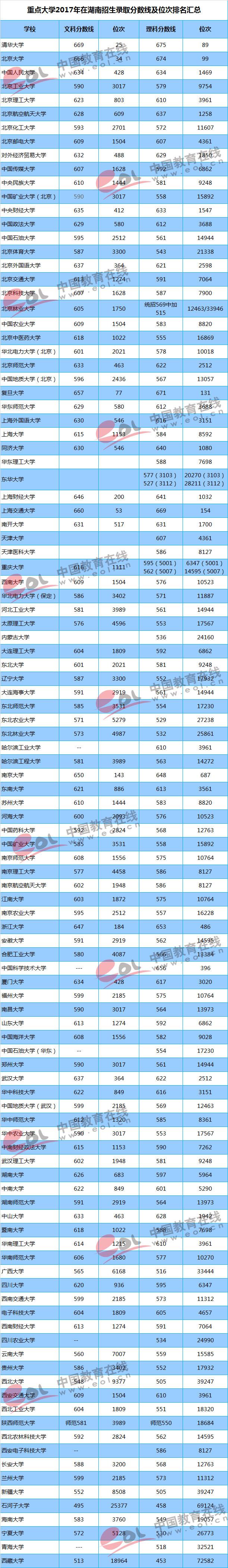 2017重点大学在湖南招生录取分数线汇总