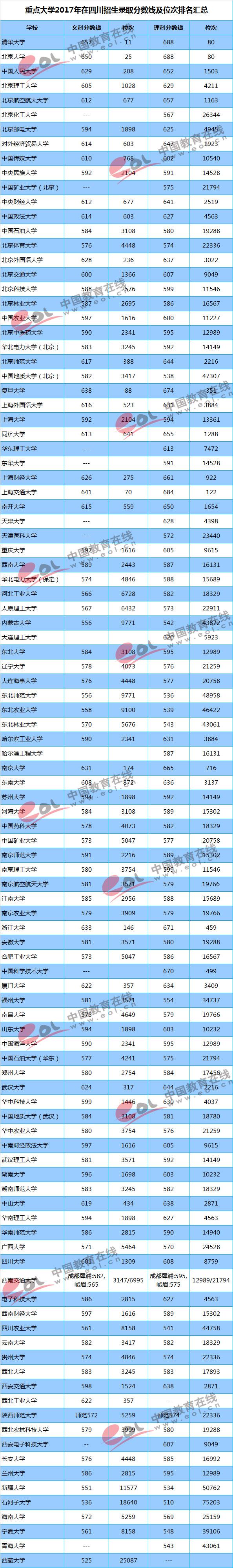 2017重点大学在四川招生录取分数线汇总