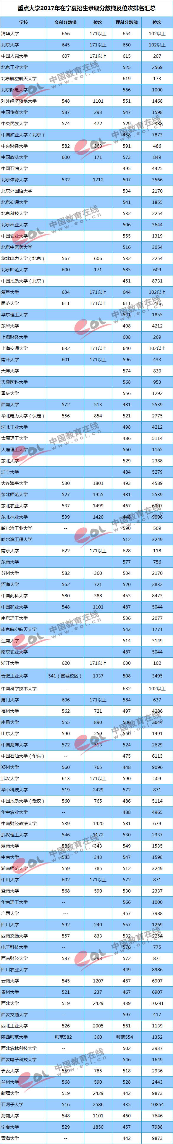 2017重点大学在宁夏招生录取分数线汇总