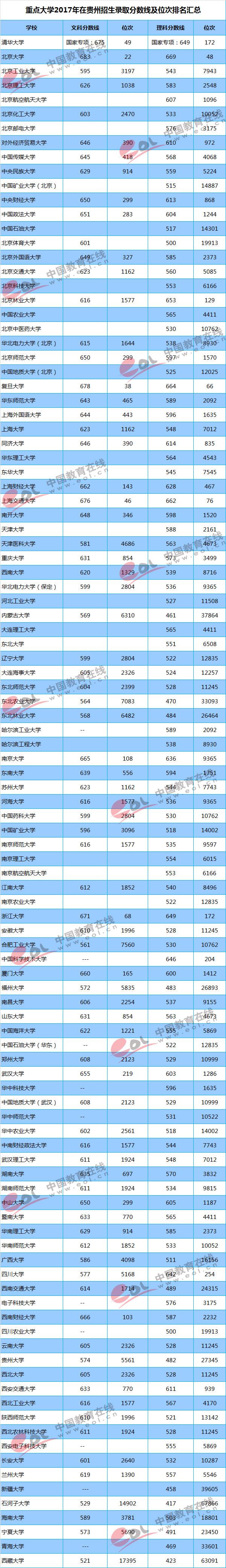 2017重点大学在广西招生录取分数线汇总