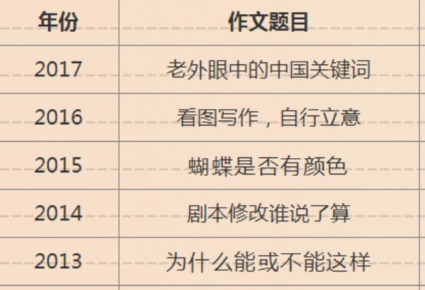 安徽2013-2018年高考作文题目集锦
