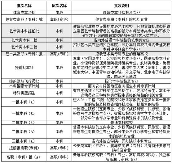 2018黑龙江高考录取批次设置安排