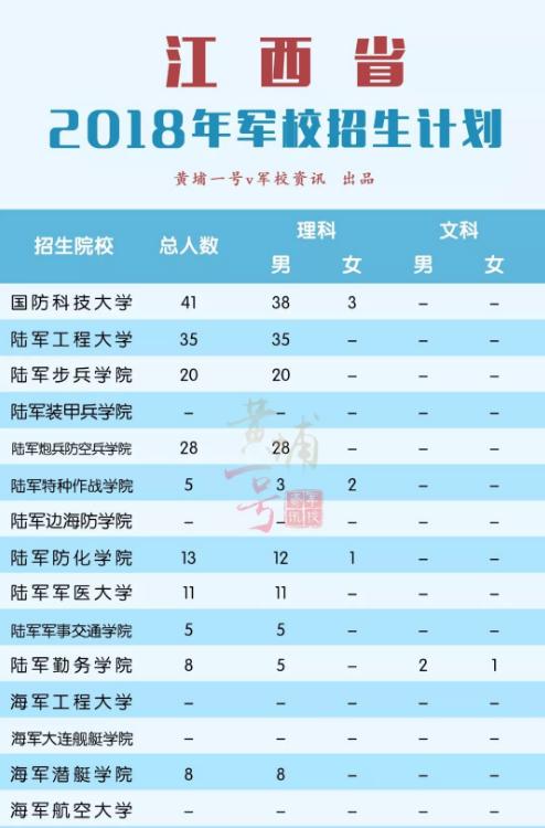 2018军校在江西招生计划 招生人数是多少