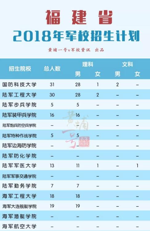 2018军校在福建招生计划 招生人数是多少