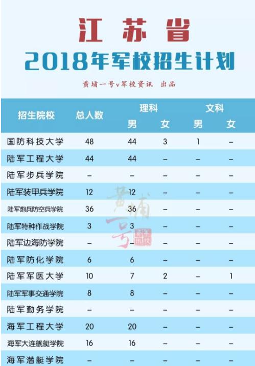 2018军校在江苏招生计划 招生人数是多少