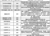 2019黑龙江高考一本录取结果什么时候出来