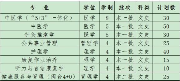 福建中医药大学2018年本省招生计划