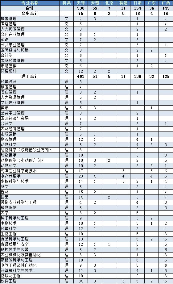 2018天津农学院招生计划