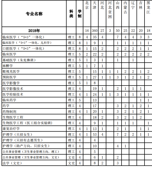 2018天津医科大学招生计划