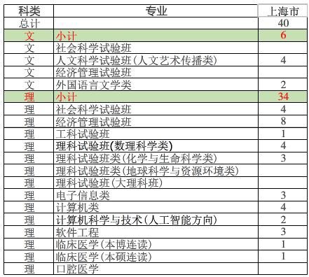 南京大学2018年分专业招生计划