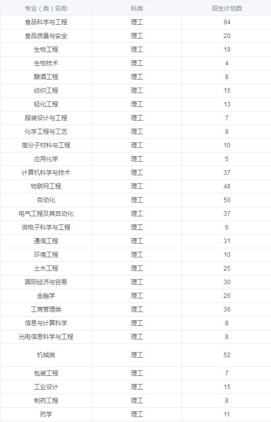 江南大学2018年江苏本科招生计划