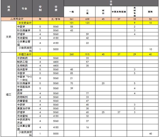 长春中医药大学招生计划