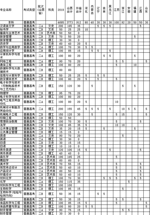 2018山西中医学院招生计划