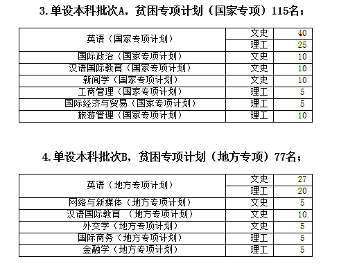 西安外国语大学2018年在陕招生计划