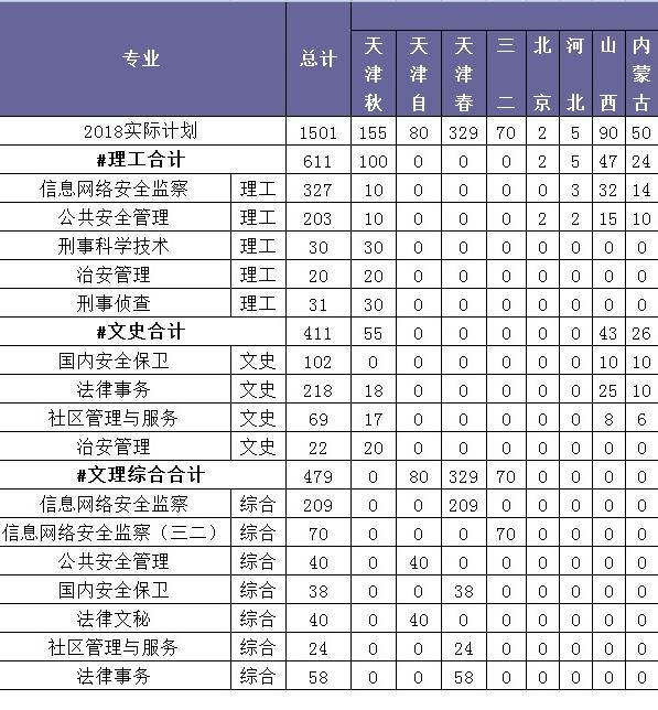天津公安警官职业学院2018年招生计划及招生专业