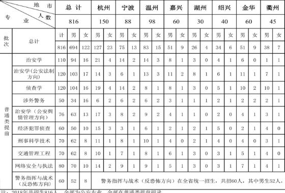 浙江警察学院2018年招生计划及招生专业