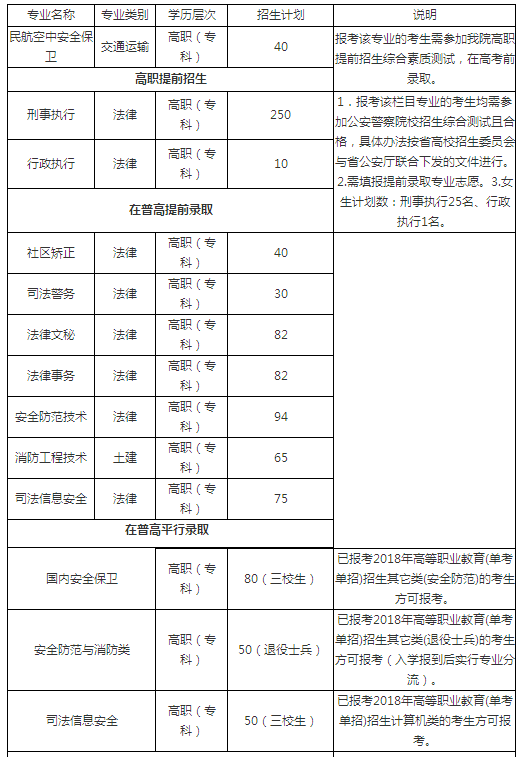 浙江警官职业学院2018年招生计划及招生专业