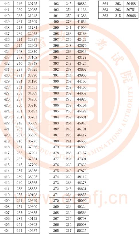 福建2018高考文科一分一档表