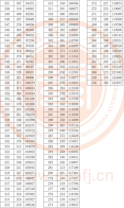 福建2018高考理科一分一档表