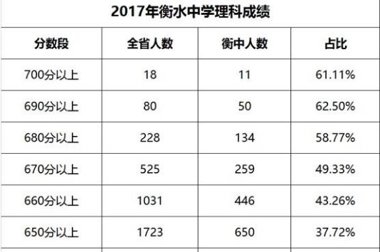 衡水中学2017高考优异成绩单